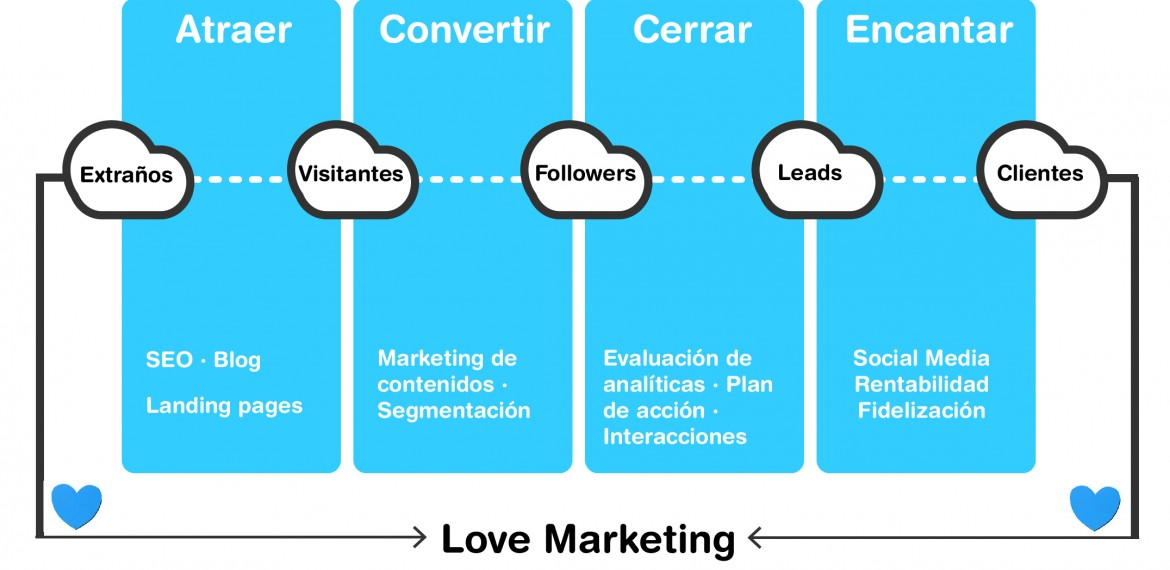 grafica sobre inbound marketing por imeelz