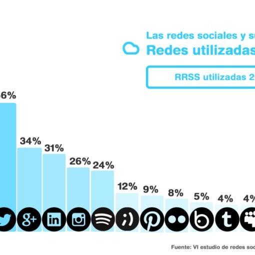 Las redes sociales y su evolución. Datos que como empresa debemos conocer para elaborar una estrategia Social Media adecuada.
