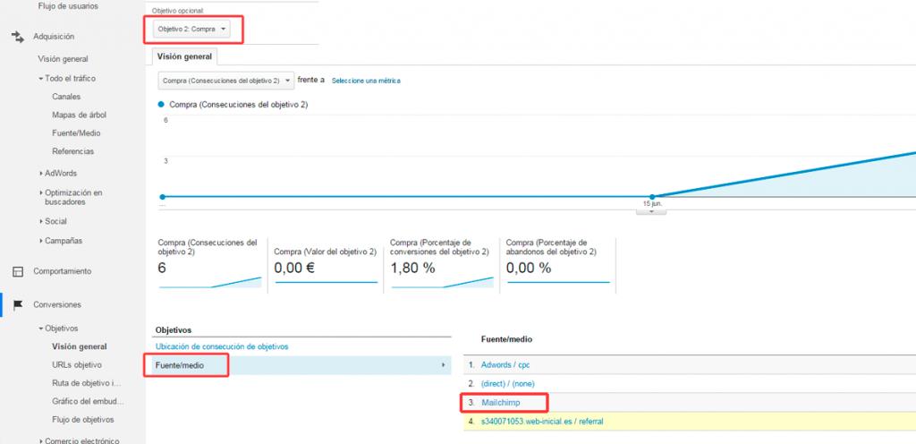 fuente medio 1024x496 - 5 Pasos para configurar el seguimiento de tus campañas de Mailchimp con Google Analytics.