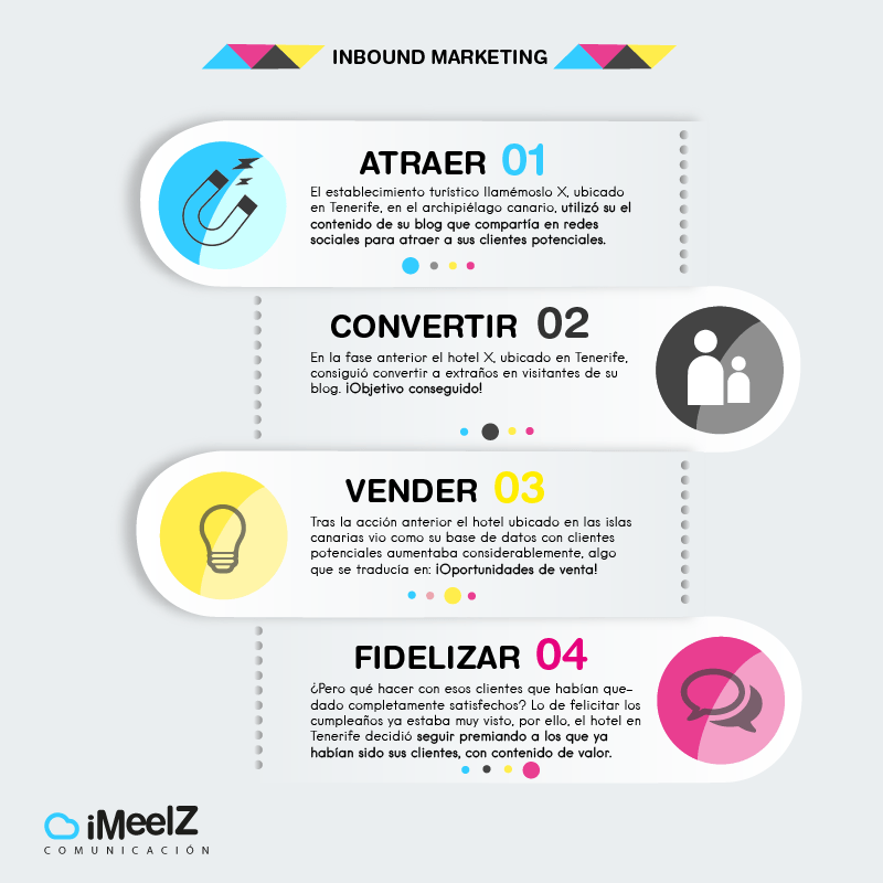 Tenerife inbound marketing