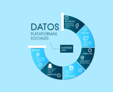 Datos de principales plataformas sociales 2016 imeelz 370x300 - Datos de las principales plataformas sociales que todo Social Media debe conocer. 2016