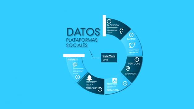 Datos de las principales plataformas sociales que todo Social Media debe conocer. 2016