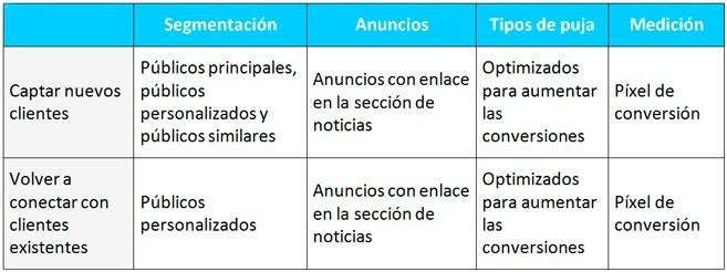 tabla-optimizacion-campaña-facebook