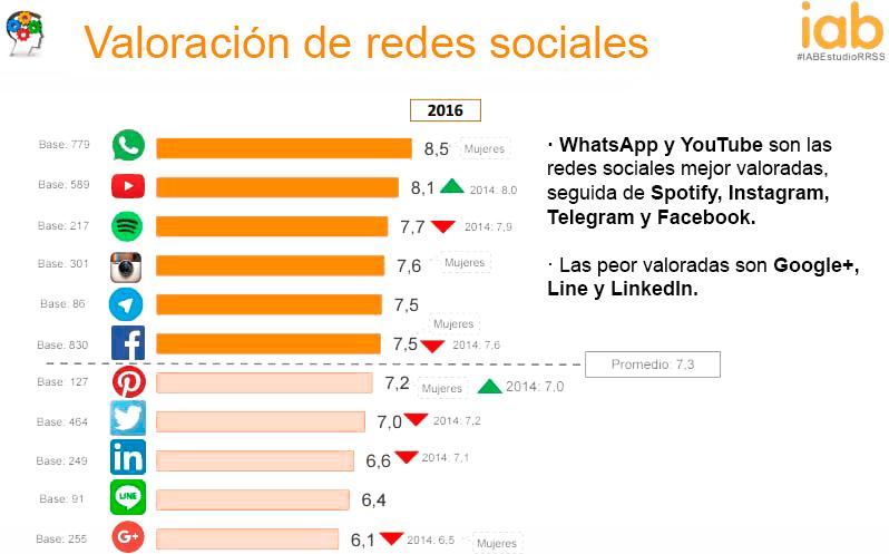 valoracion redes sociales
