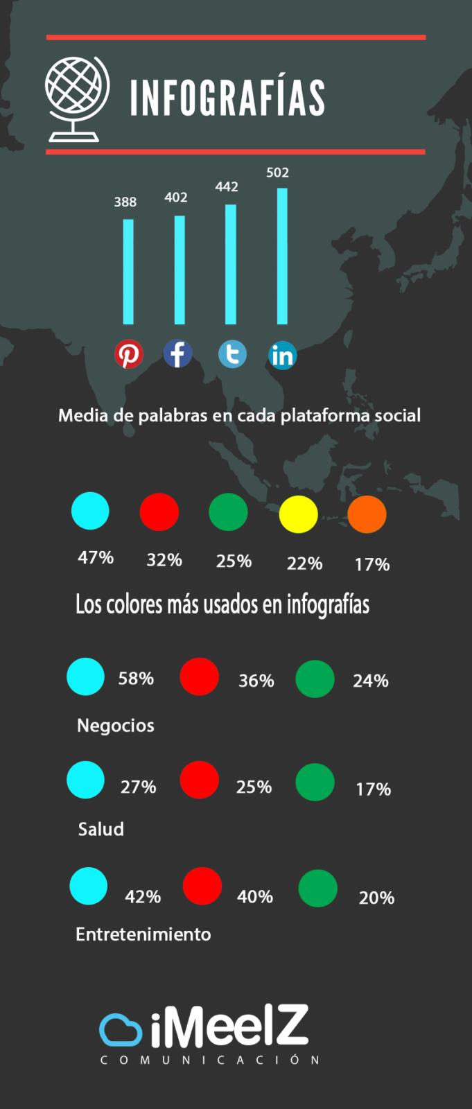 Ventajas uso infografías 2 iMeelZ - Infografías: Crea contenido viral para tu empresa