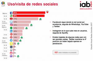 Análisis de las redes sociales 2017 iMeelZ 2