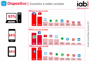 Imagen 5 300x207 - Análisis de las redes sociales 2017. Datos imprescindibles