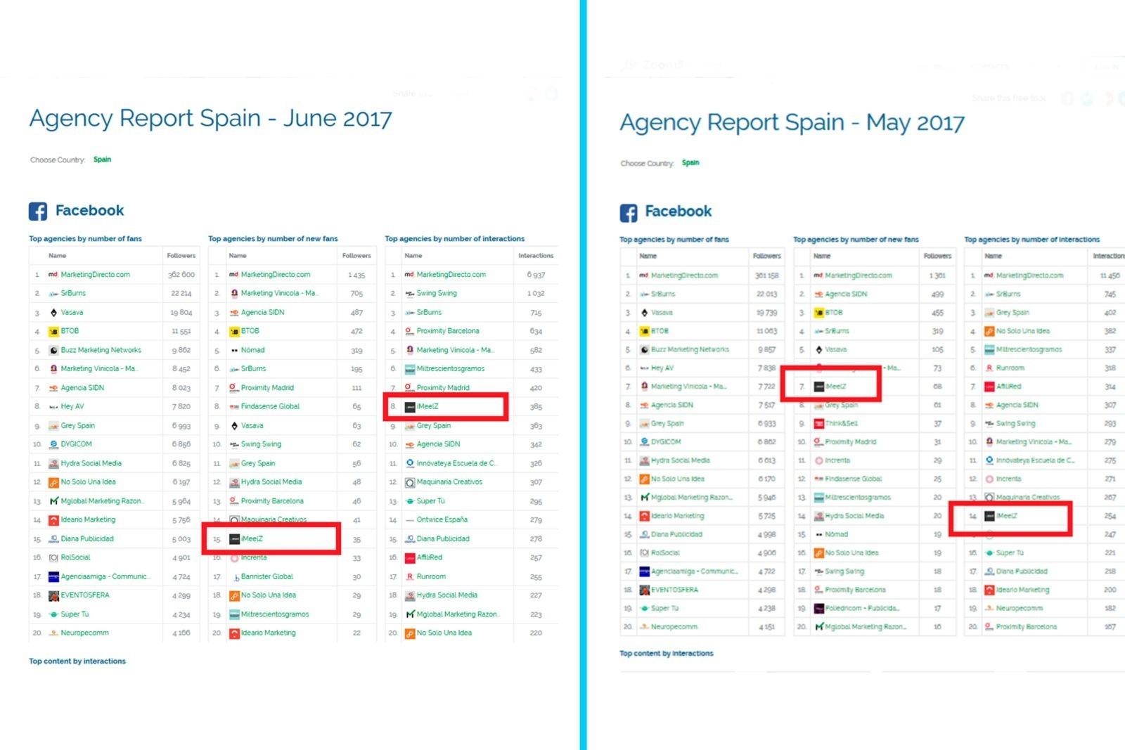 iMeelZ entre las mejores agencias de marketing digital. Secretos para ser el primero.