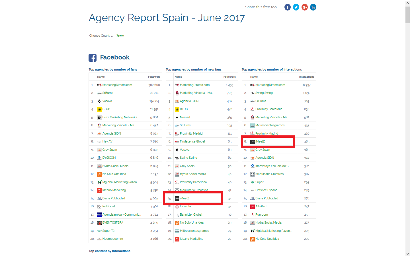 Top20 agencias europeas ZoomSphere Facebook junio 2017 version 2 - Agencia